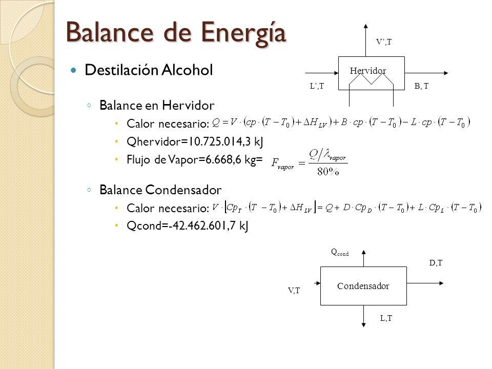 Balance de Energía Destilación Alcohol Balance en Hervidor