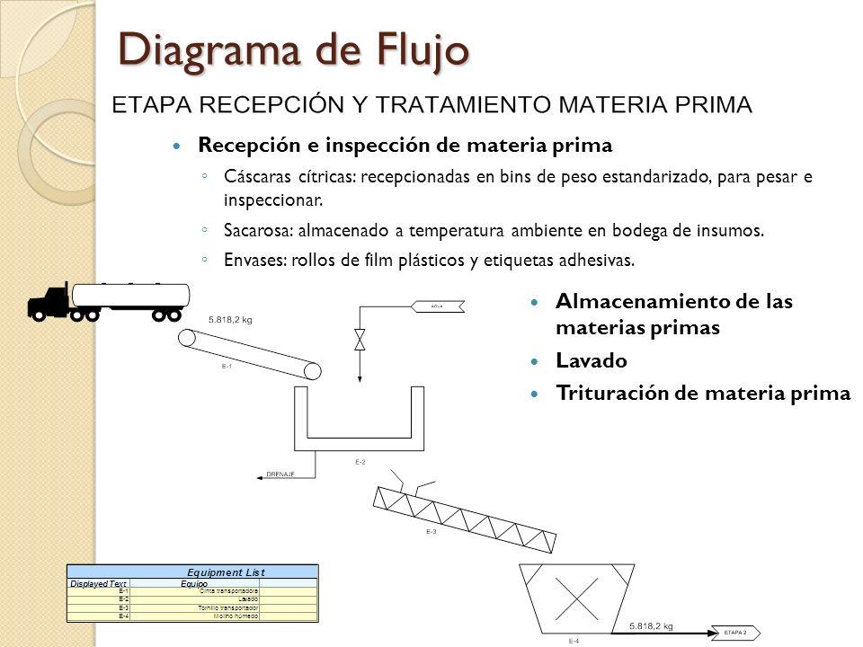 Diagrama de Flujo Recepción e inspección de materia prima