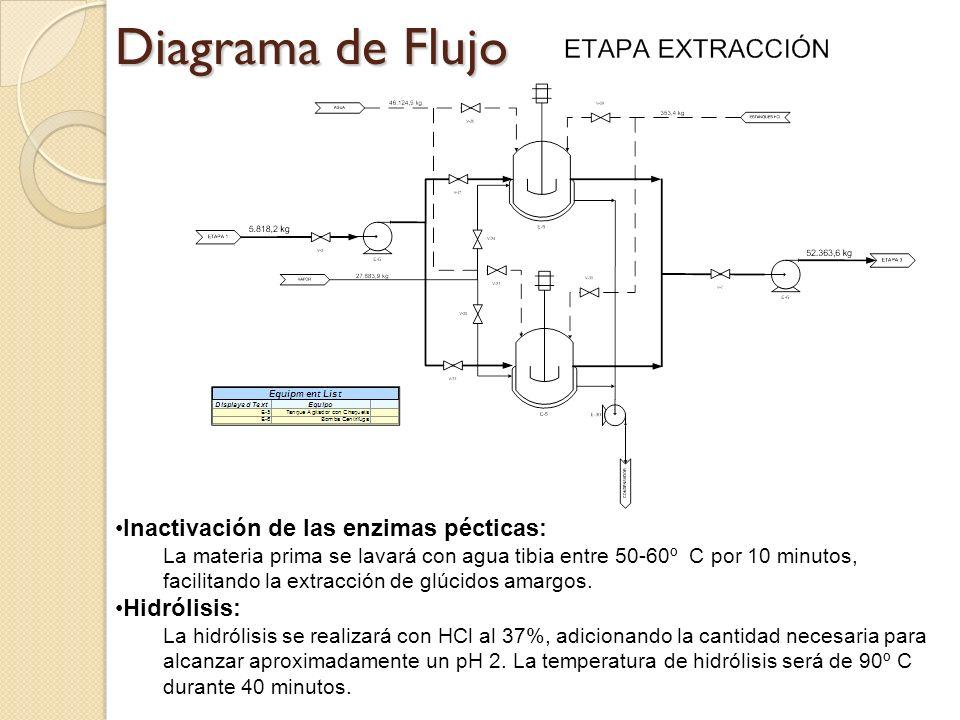 Diagrama de Flujo Inactivación de las enzimas pécticas: Hidrólisis: