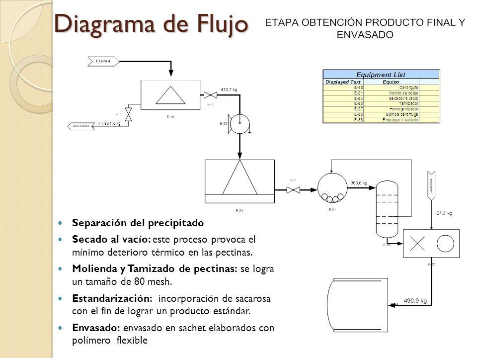 Diagrama de Flujo Separación del precipitado