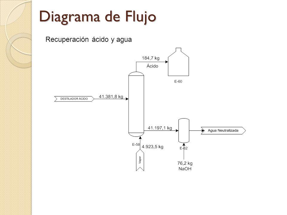 Diagrama de Flujo Recuperación ácido y agua