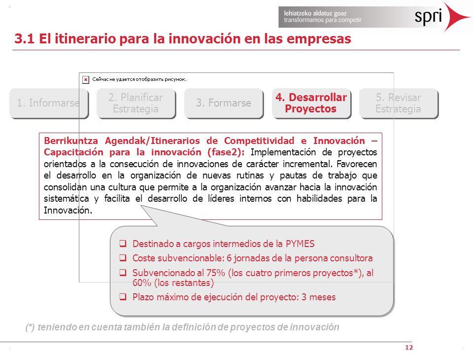 3.1 El itinerario para la innovación en las empresas