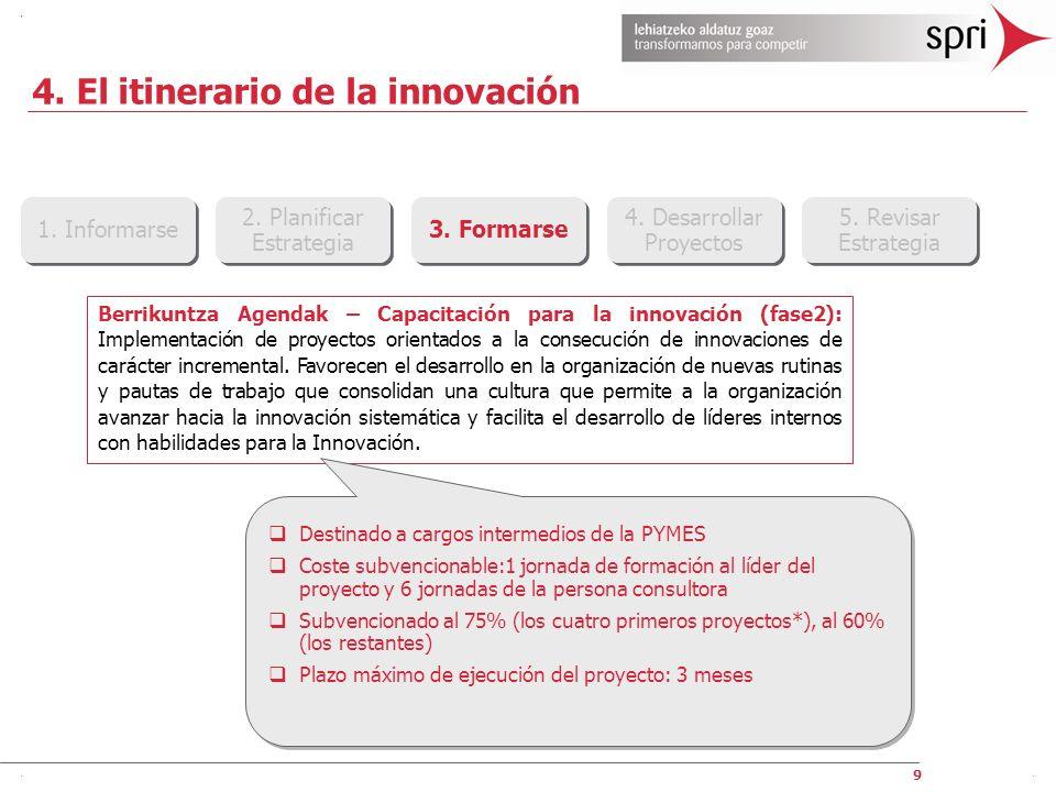 4. El itinerario de la innovación