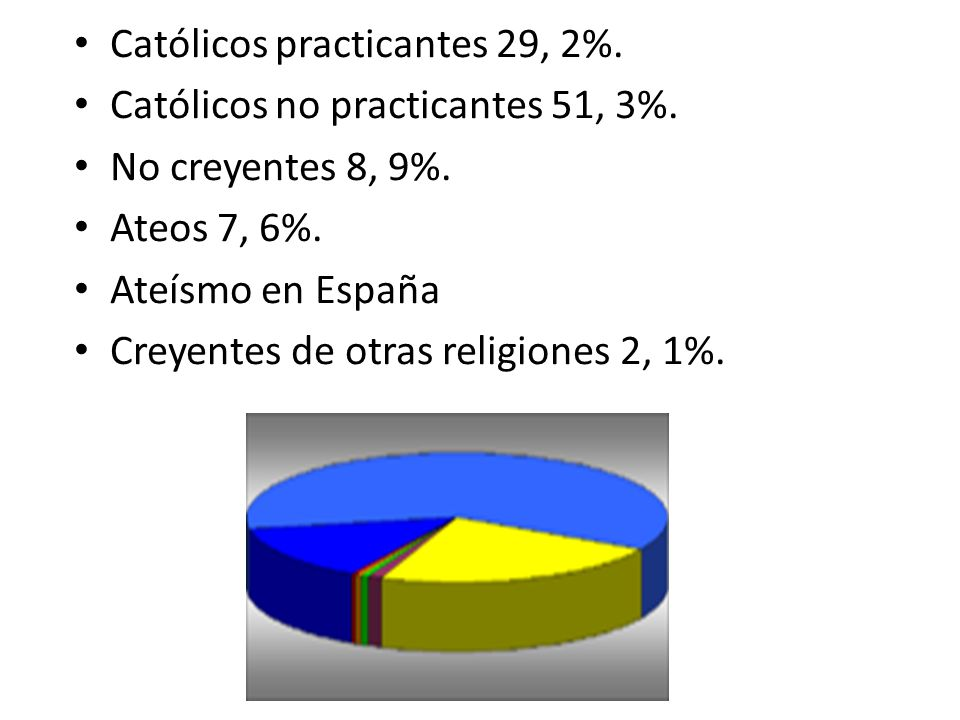 Católicos practicantes 29, 2%.