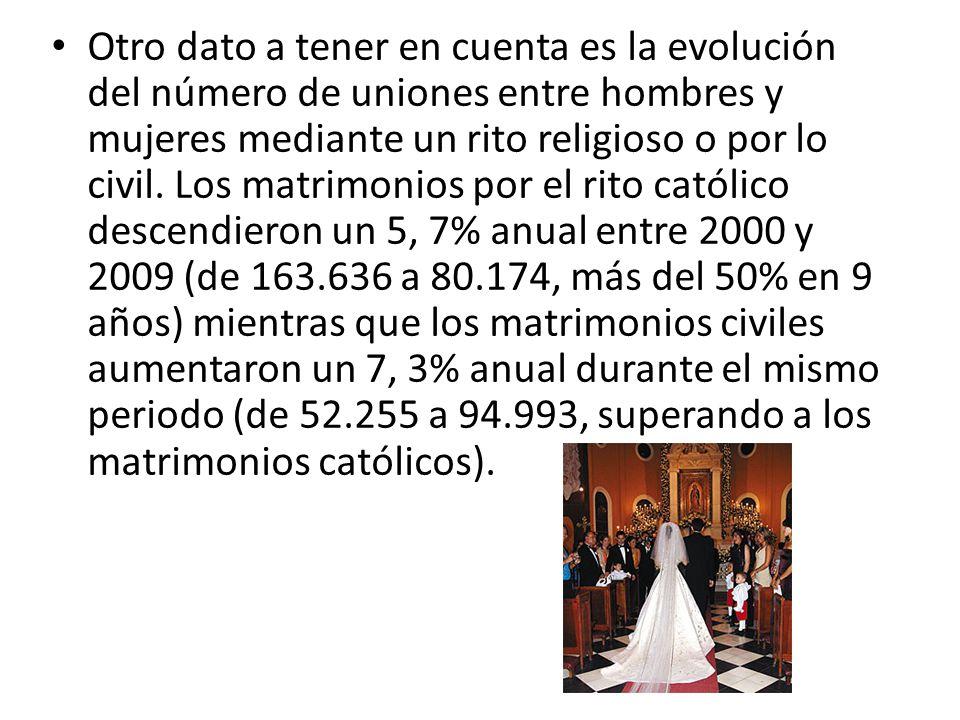 Otro dato a tener en cuenta es la evolución del número de uniones entre hombres y mujeres mediante un rito religioso o por lo civil.