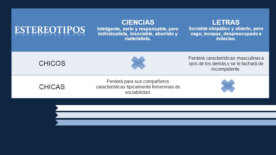 ESTEREOTIPOS CIENCIAS LETRAS CHICOS CHICAS