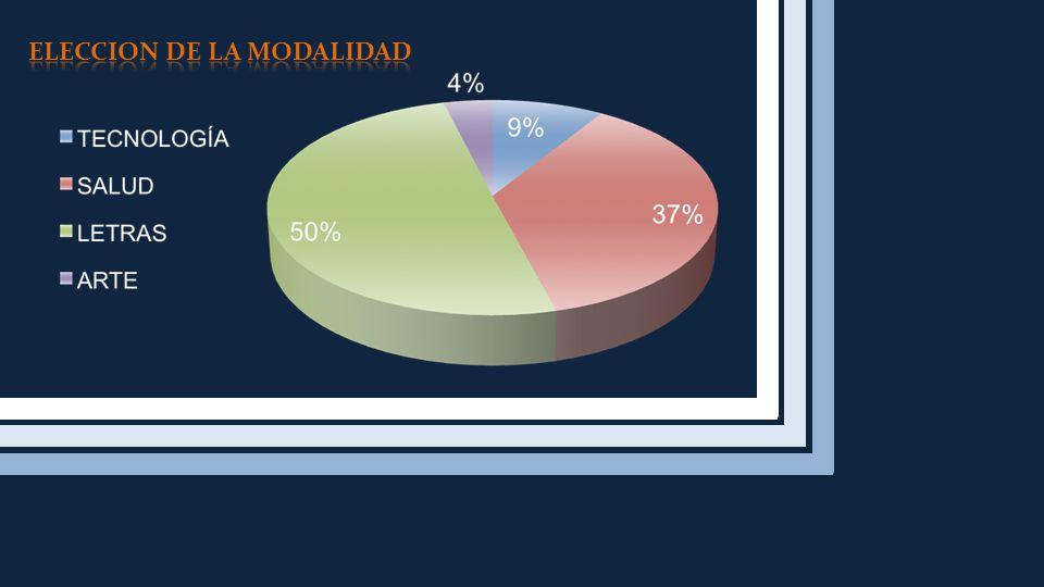 ELECCION DE LA MODALIDAD