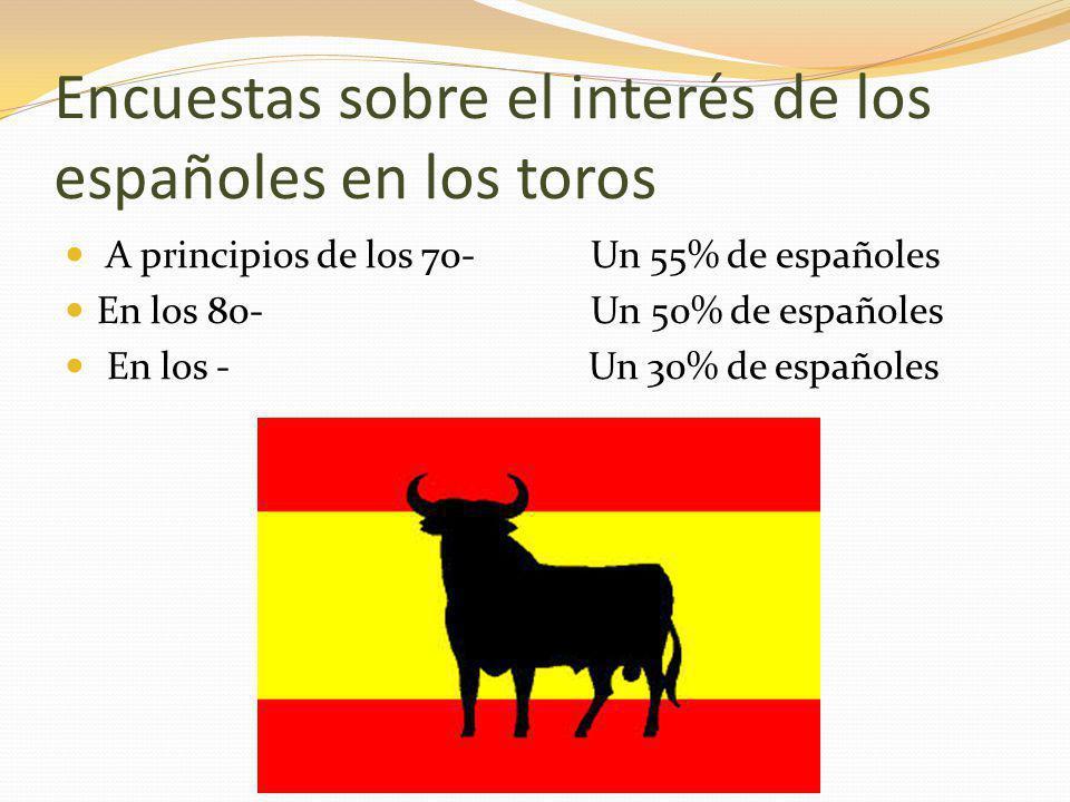 Encuestas sobre el interés de los españoles en los toros