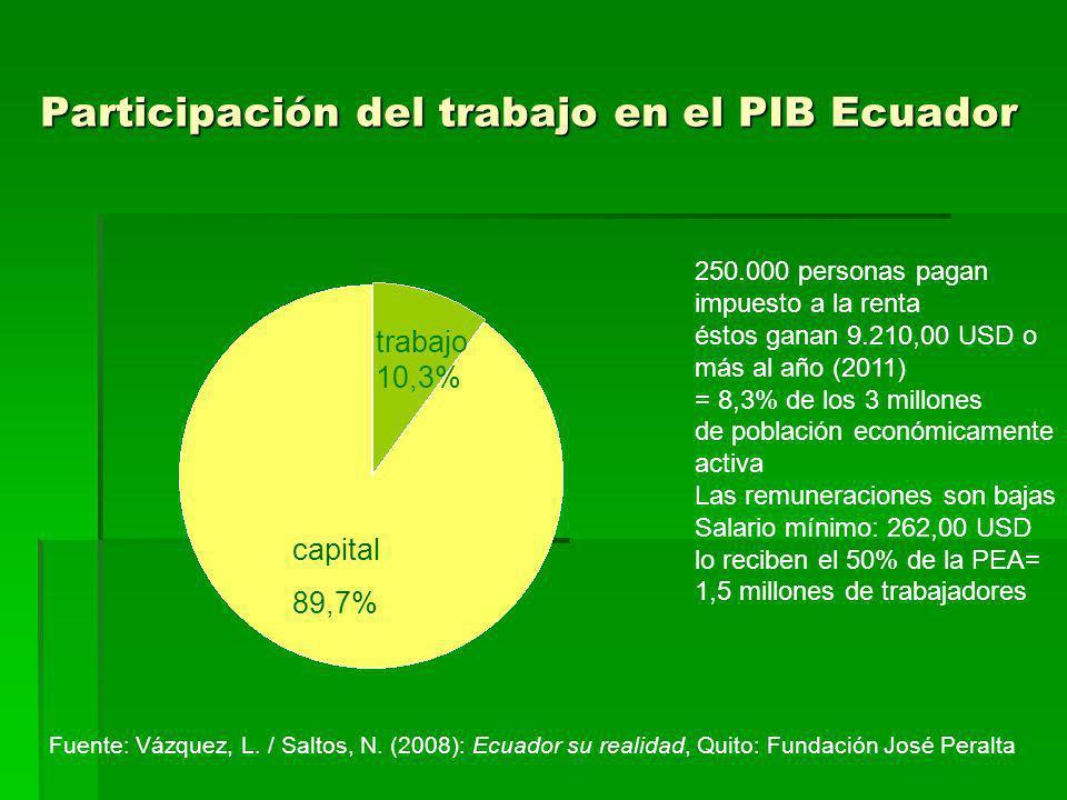 Participación del trabajo en el PIB Ecuador