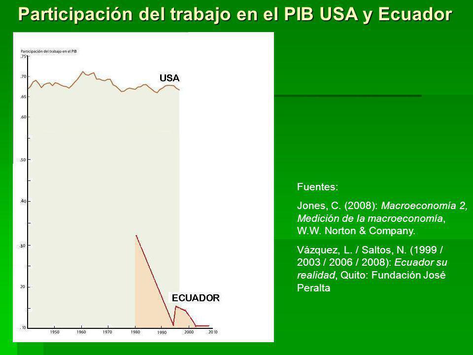 Participación del trabajo en el PIB USA y Ecuador