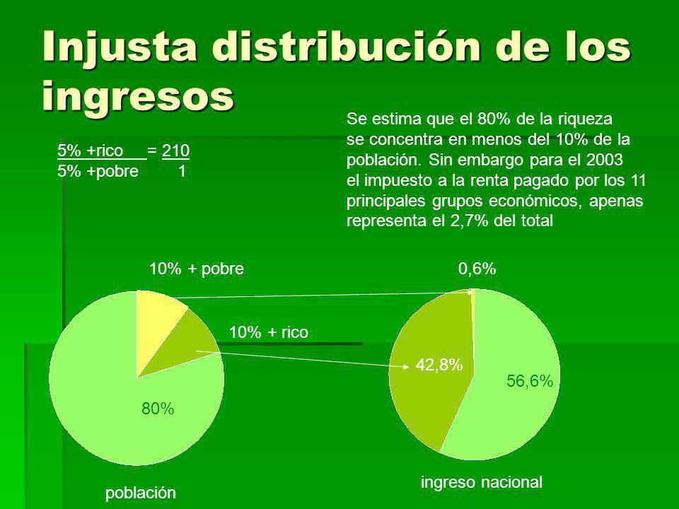 Injusta distribución de los ingresos