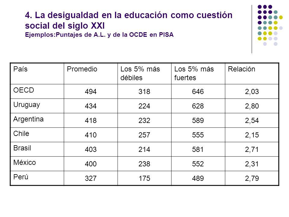 4. La desigualdad en la educación como cuestión social del siglo XXI Ejemplos:Puntajes de A.L. y de la OCDE en PISA