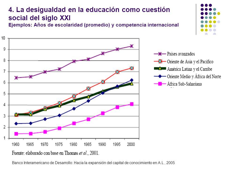 4. La desigualdad en la educación como cuestión social del siglo XXI Ejemplos: Años de escolaridad (promedio) y competencia internacional