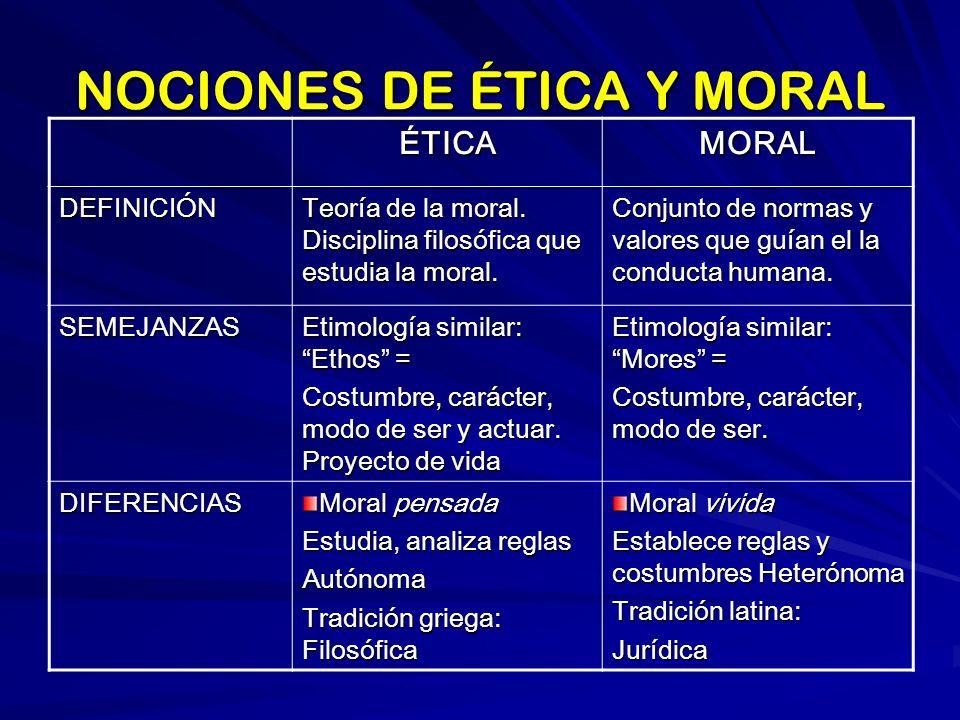NOCIONES DE ÉTICA Y MORAL