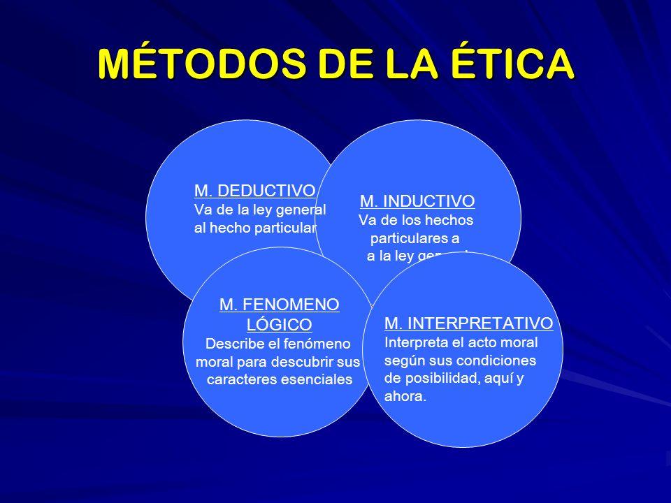 MÉTODOS DE LA ÉTICA M. INDUCTIVO M. DEDUCTIVO M. FENOMENO LÓGICO