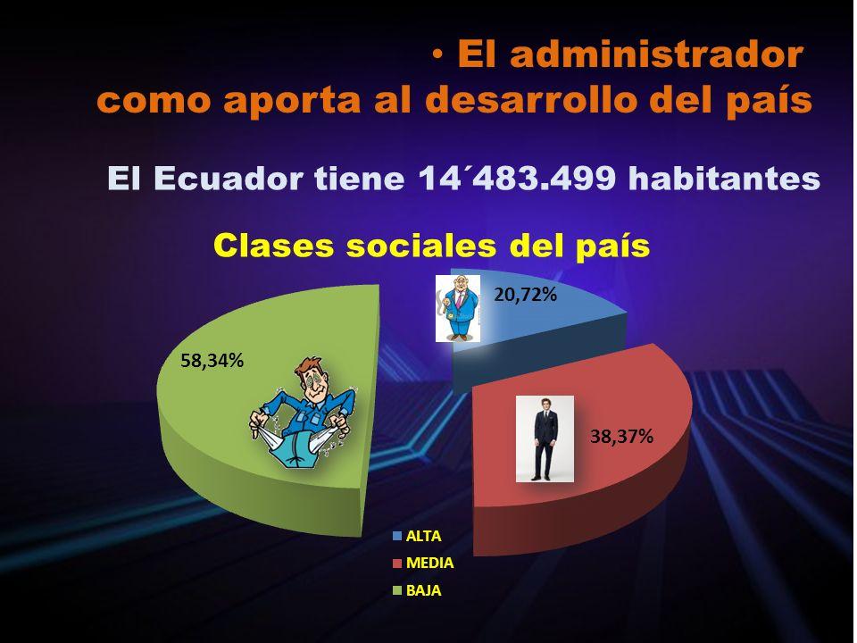 Clases sociales del país