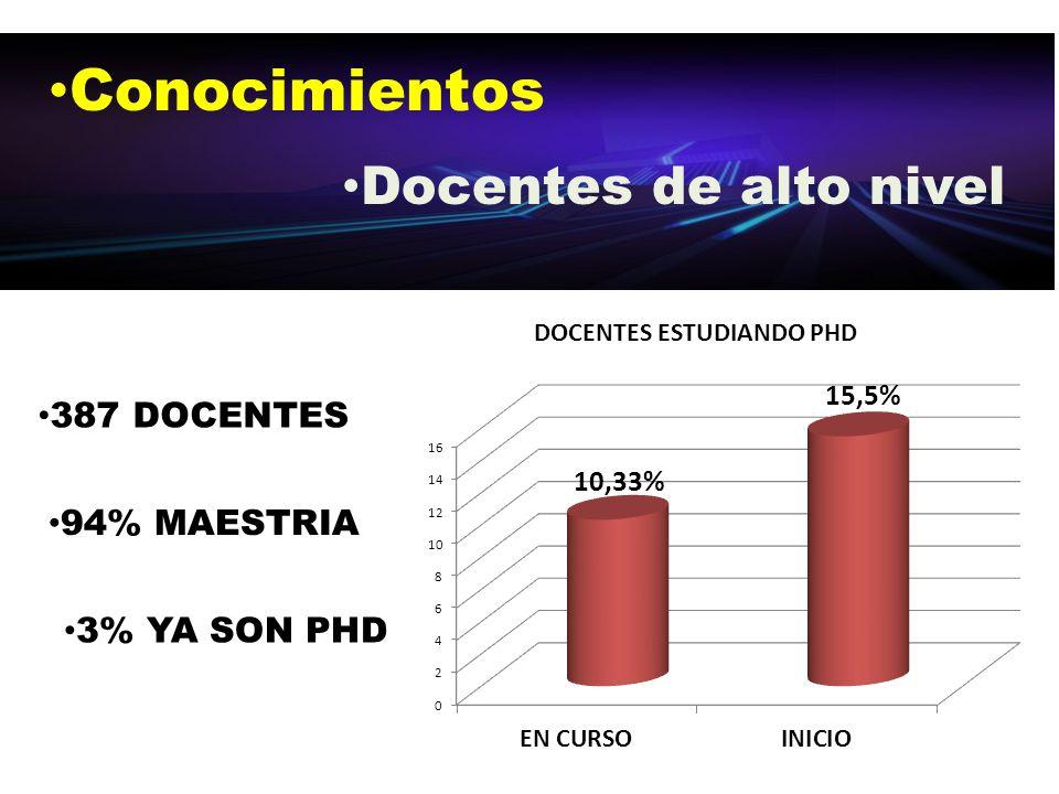 Conocimientos Docentes de alto nivel 387 DOCENTES 94% MAESTRIA