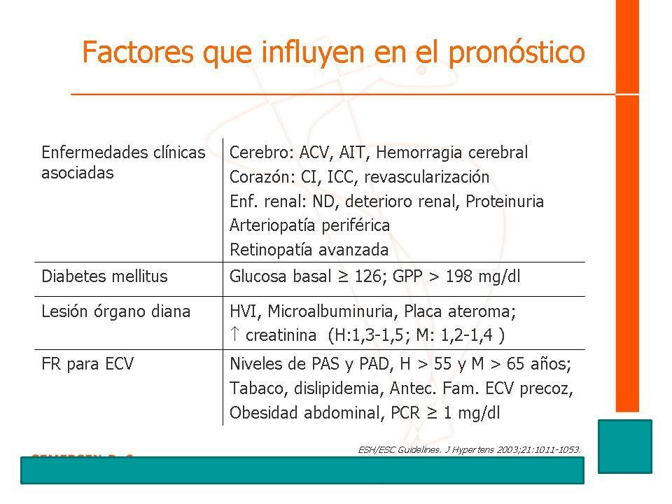 Factores que influyen en el pronóstico