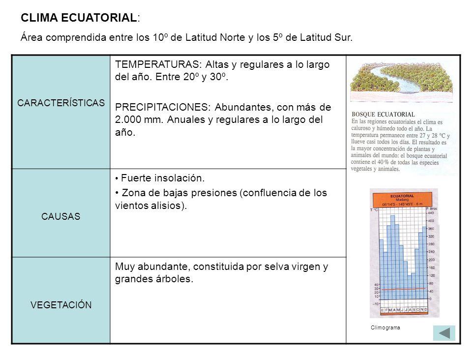 CLIMA ECUATORIAL: Área comprendida entre los 10º de Latitud Norte y los 5º de Latitud Sur. CARACTERÍSTICAS.
