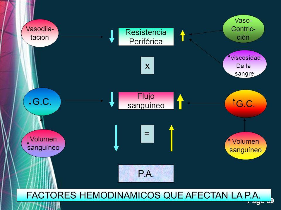 FACTORES HEMODINAMICOS QUE AFECTAN LA P.A.