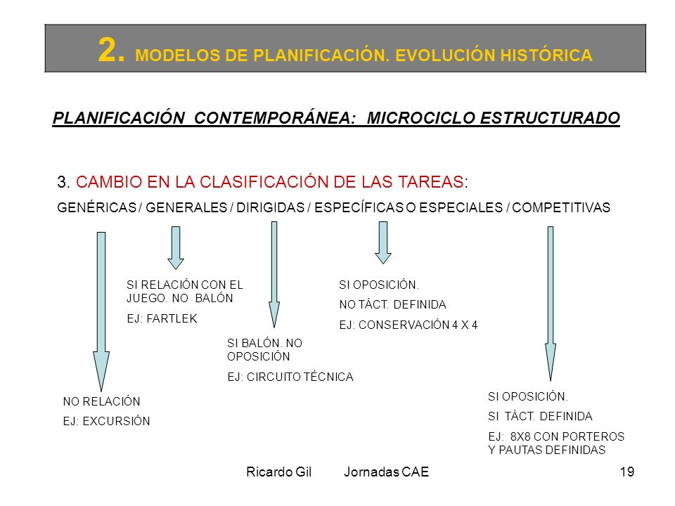 2. MODELOS DE PLANIFICACIÓN. EVOLUCIÓN HISTÓRICA