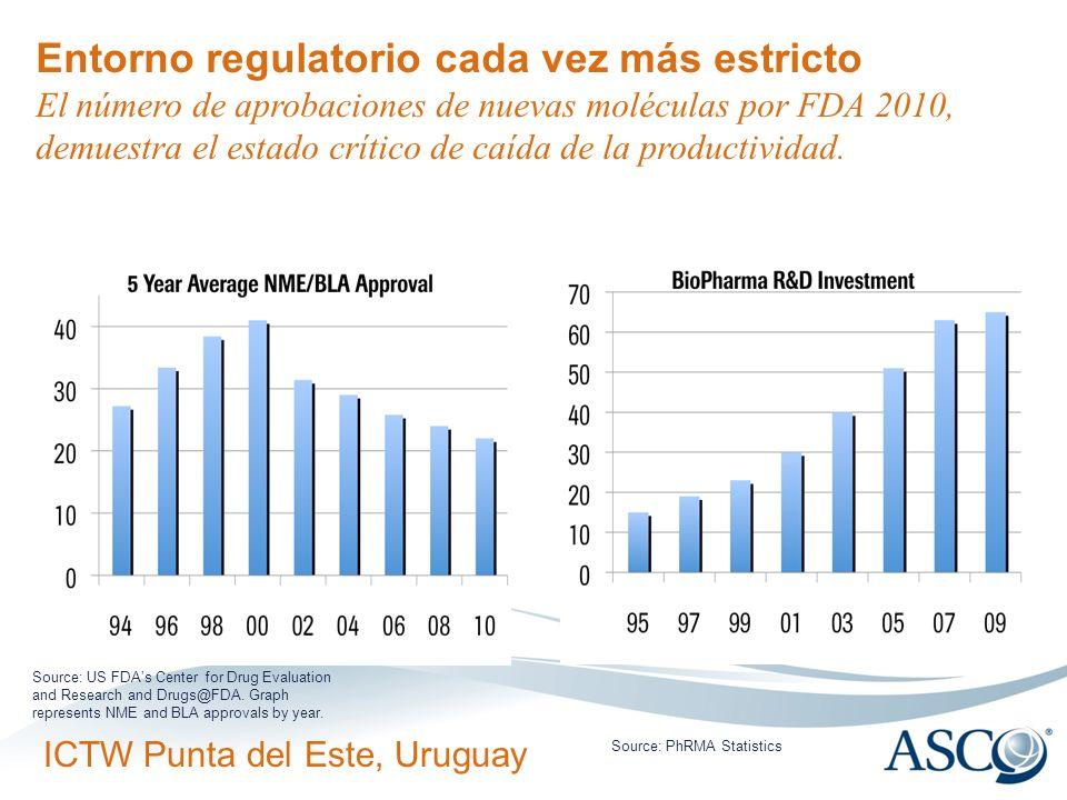 Entorno regulatorio cada vez más estricto El número de aprobaciones de nuevas moléculas por FDA 2010, demuestra el estado crítico de caída de la productividad.