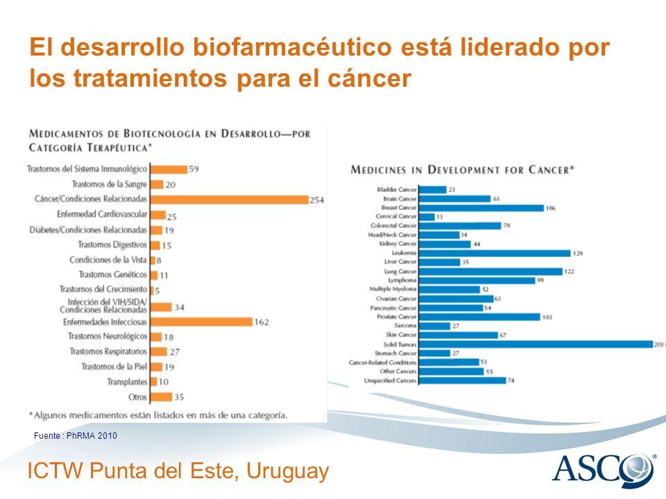 3/24/2017El desarrollo biofarmacéutico está liderado por los tratamientos para el cáncer.