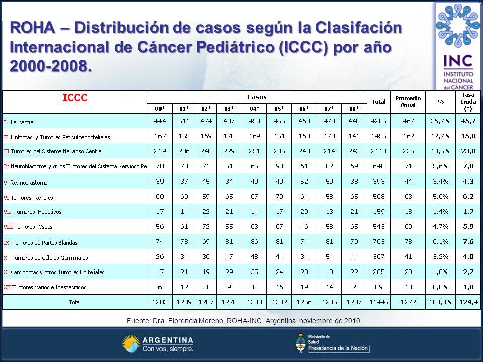 Fuente: Dra. Florencia Moreno, ROHA-INC. Argentina, noviembre de 2010