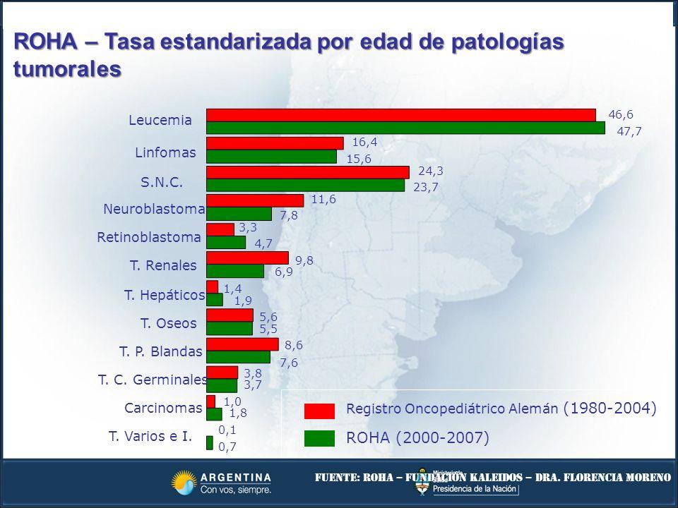 ROHA – Tasa estandarizada por edad de patologías tumorales
