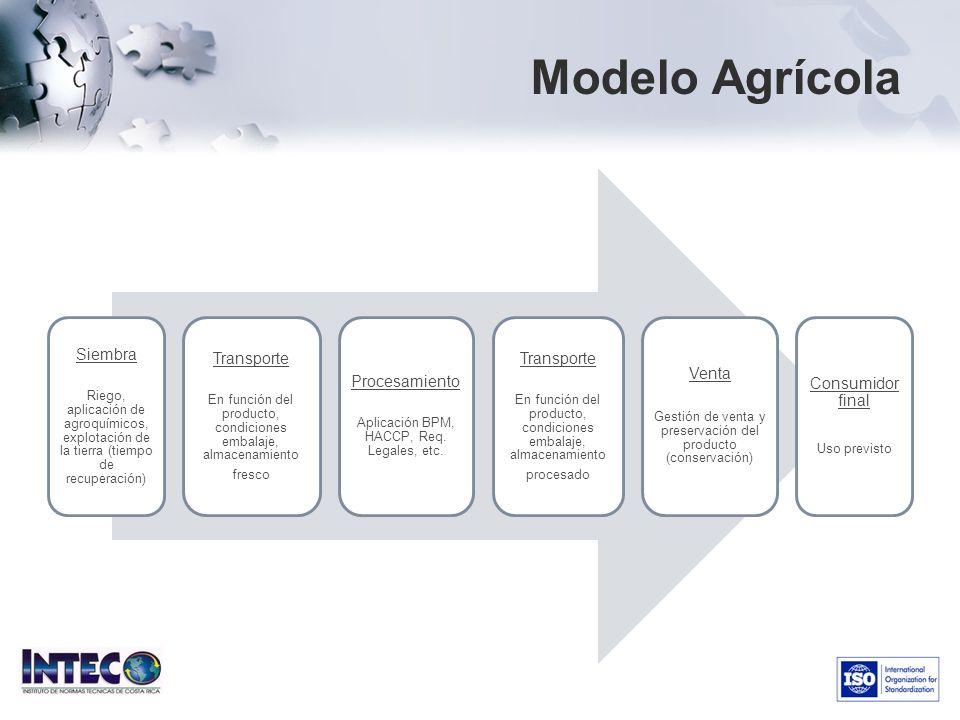 Modelo Agrícola Transporte Siembra Procesamiento Venta
