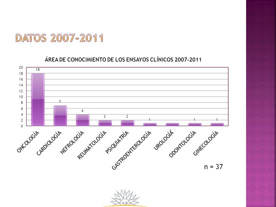 Datos 2007-2011
