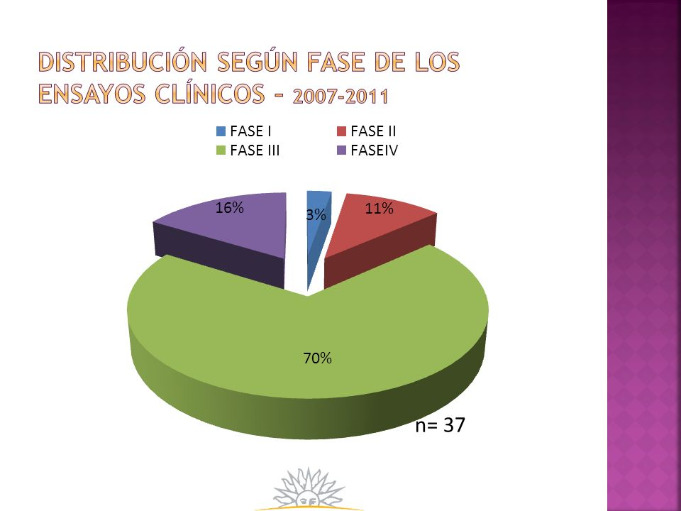 Distribución según Fase de los ensayos clínicos – 2007-2011