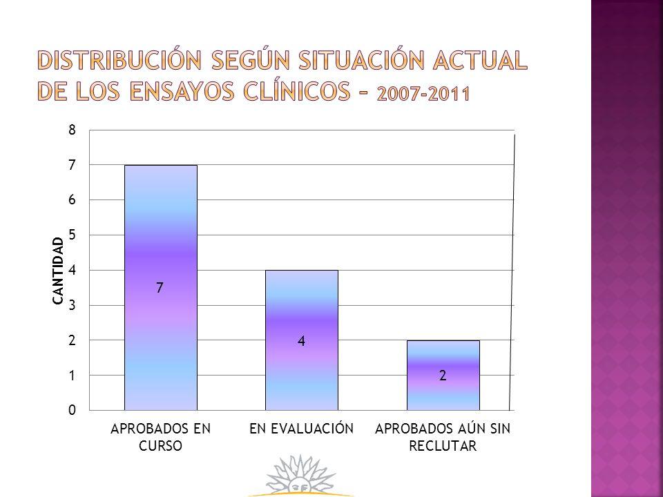 Distribución según situación actual de los ensayos clínicos – 2007-2011