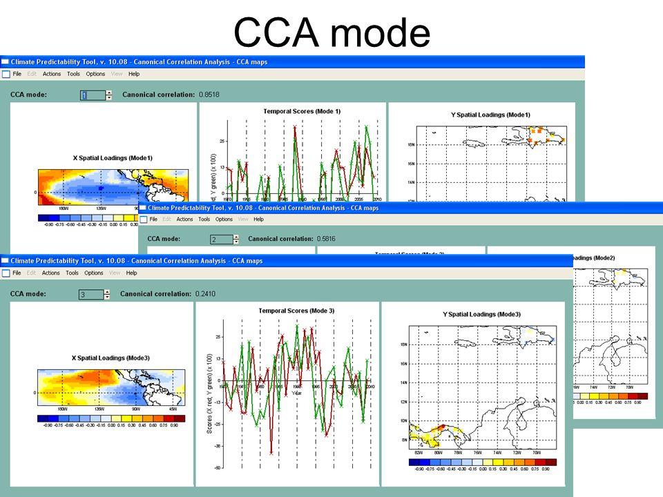 CCA mode