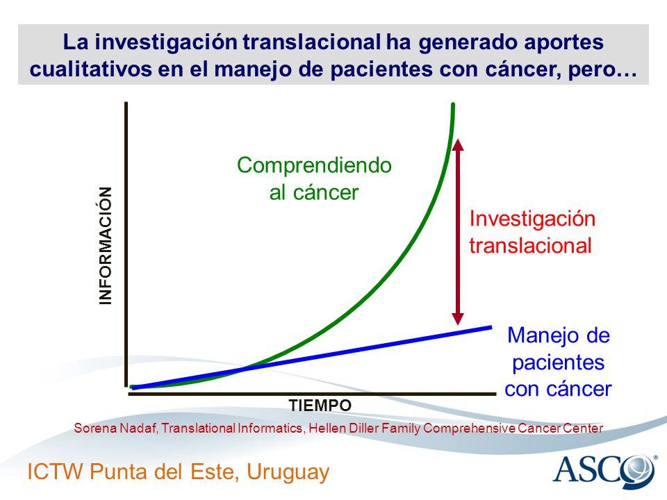 La investigación translacional ha generado aportes cualitativos en el manejo de pacientes con cáncer, pero…