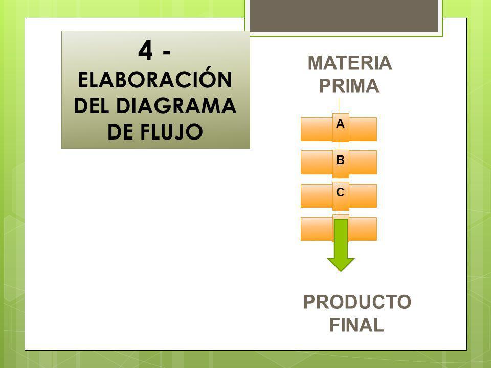4 - ELABORACIÓN DEL DIAGRAMA DE FLUJO