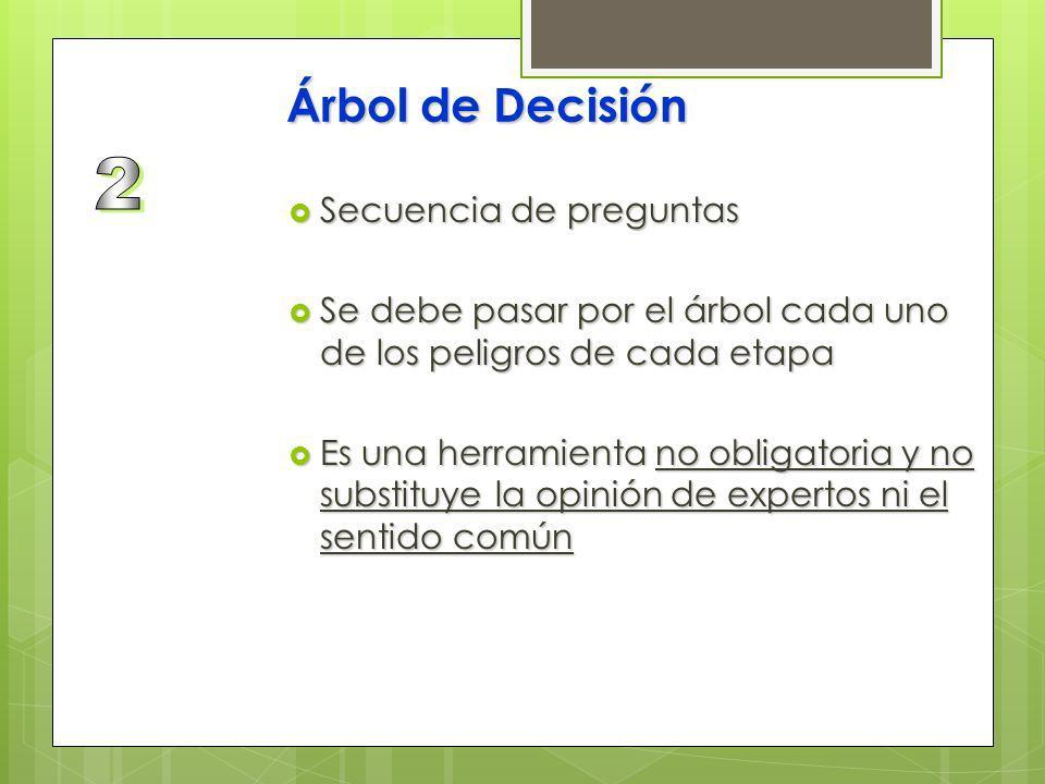 2 Árbol de Decisión Secuencia de preguntas