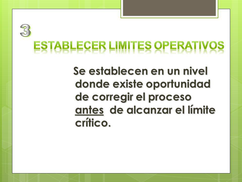 Establecer limites operativos