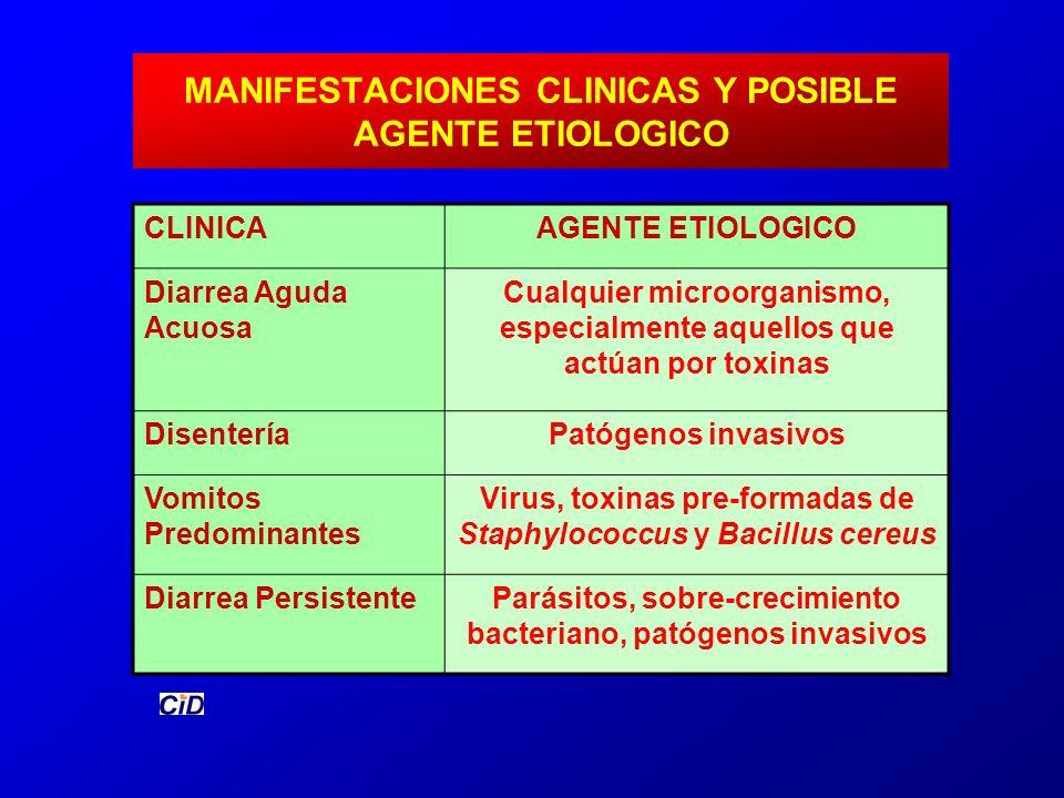 MANIFESTACIONES CLINICAS Y POSIBLE AGENTE ETIOLOGICO