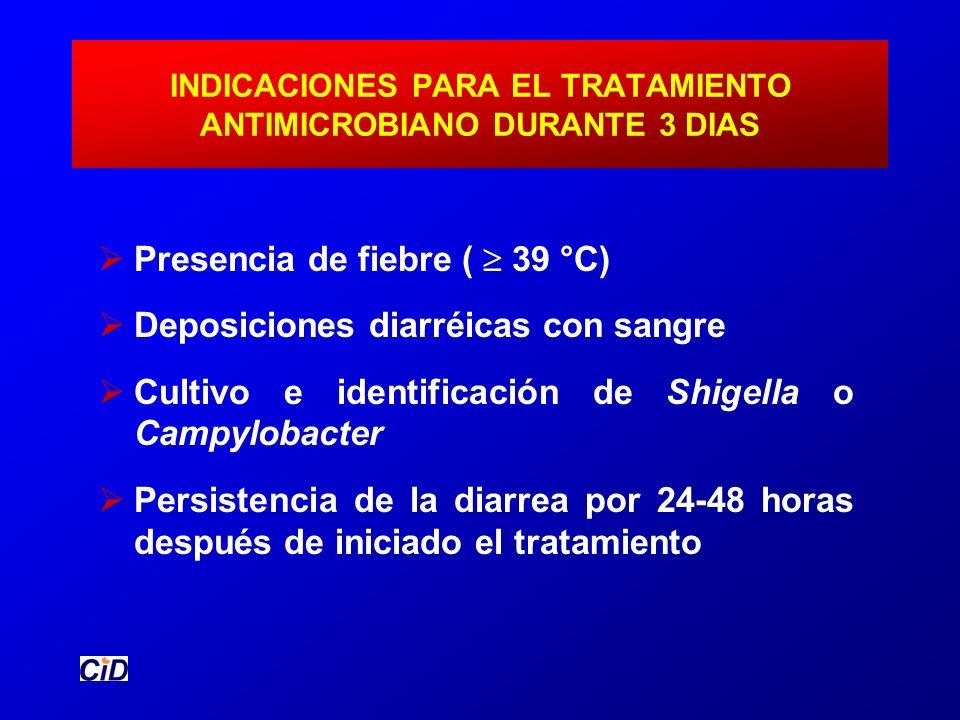 INDICACIONES PARA EL TRATAMIENTO ANTIMICROBIANO DURANTE 3 DIAS