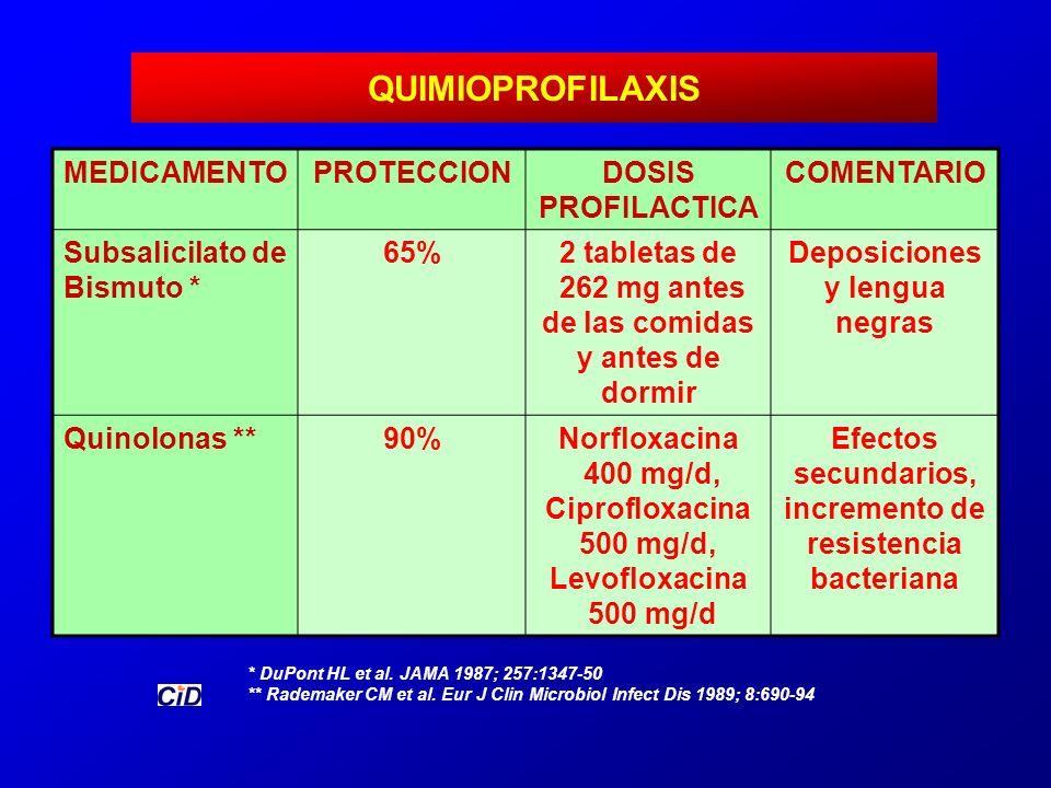 QUIMIOPROFILAXIS MEDICAMENTO PROTECCION DOSIS PROFILACTICA COMENTARIO