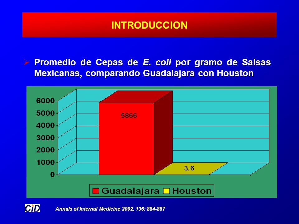 INTRODUCCION Promedio de Cepas de E. coli por gramo de Salsas Mexicanas, comparando Guadalajara con Houston.