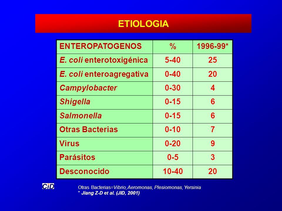 ETIOLOGIA ENTEROPATOGENOS % 1996-99* E. coli enterotoxigénica 5-40 25