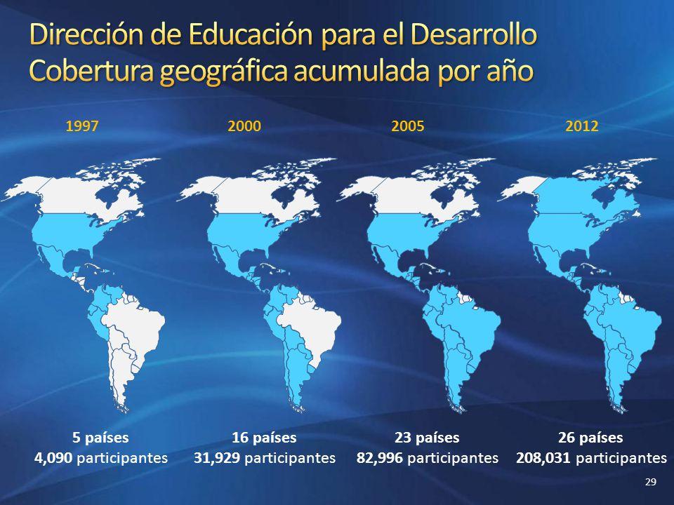 Dirección de Educación para el Desarrollo Cobertura geográfica acumulada por año