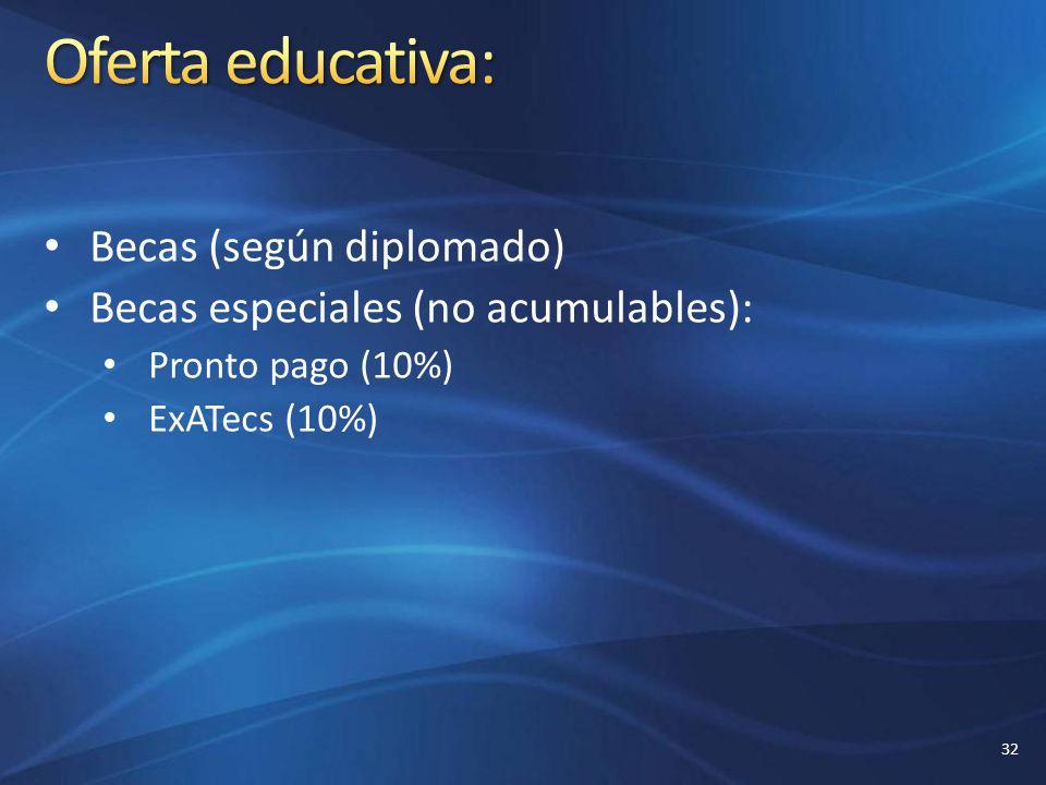 Oferta educativa: Becas (según diplomado)