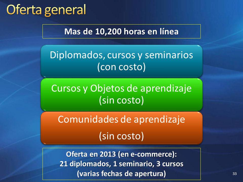 Oferta general Diplomados, cursos y seminarios (con costo)