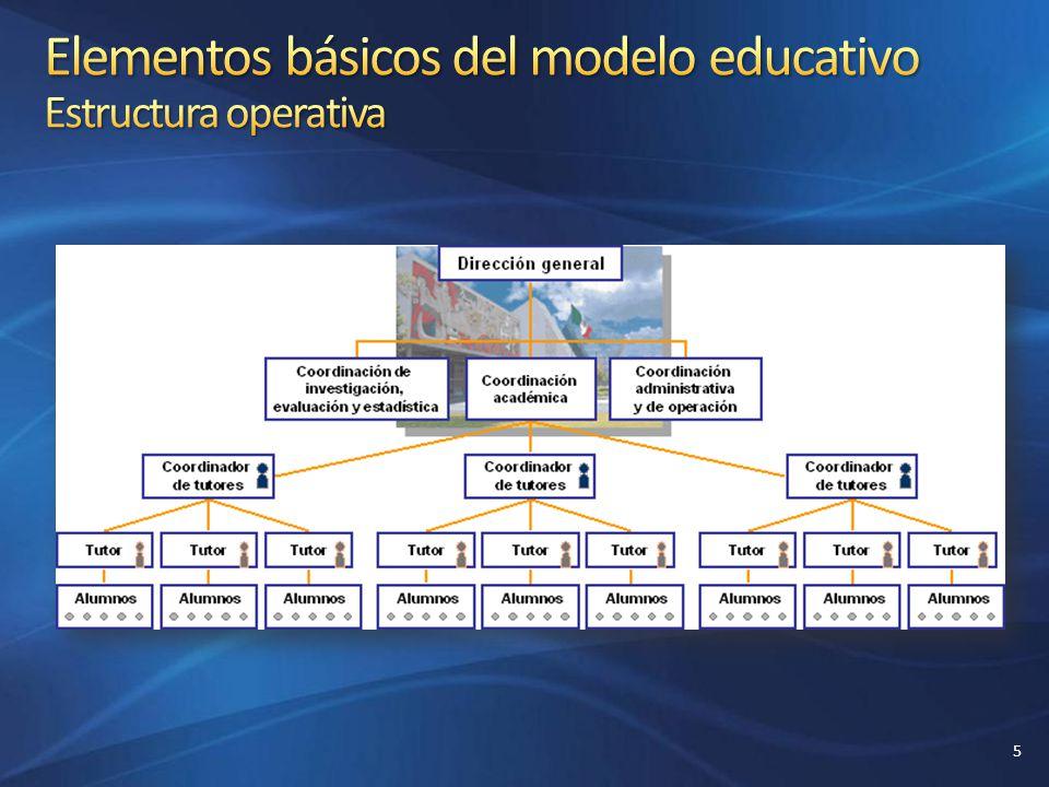 Elementos básicos del modelo educativo Estructura operativa