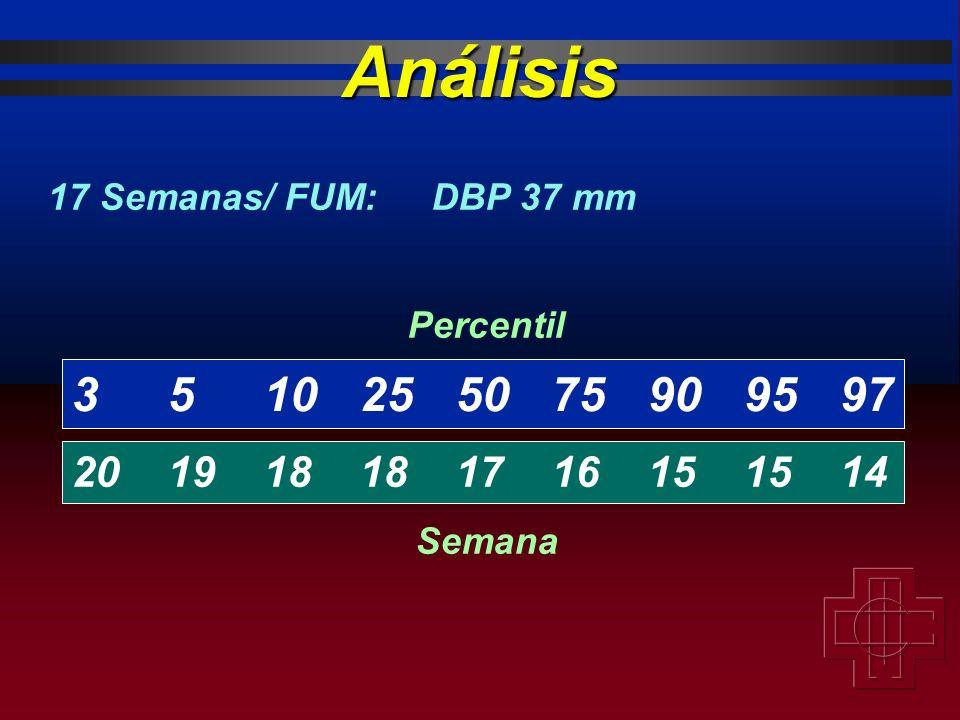 Análisis 17 Semanas/ FUM: DBP 37 mm. 3 5 10 25 50 75 90 95 97. 20 19 18 18 17 16 15 15 14. Percentil.