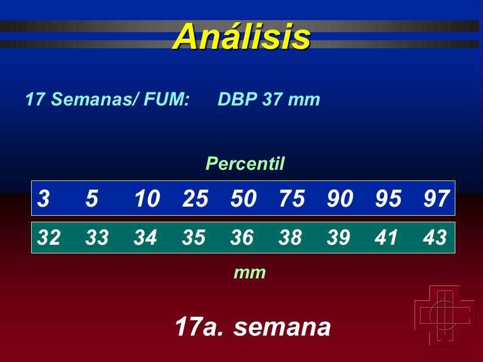 Análisis 17 Semanas/ FUM: DBP 37 mm. Percentil. 3 5 10 25 50 75 90 95 97. 32 33 34 35 36 38 39 41 43.