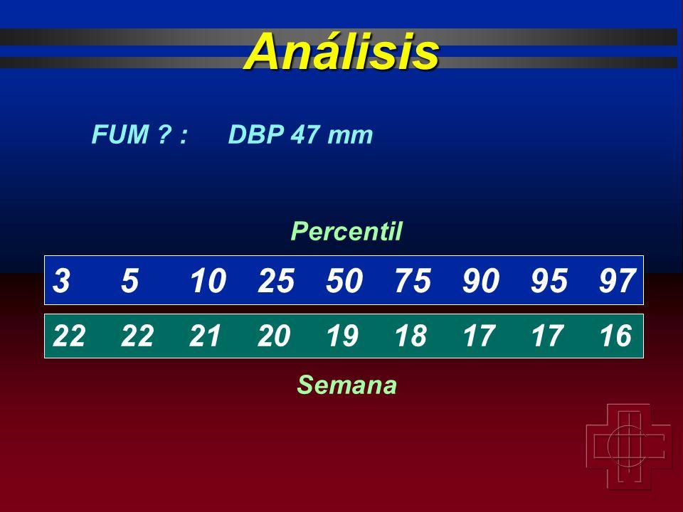 Análisis FUM : DBP 47 mm 3 5 10 25 50 75 90 95 97 22 22 21 20 19 18 17 17 16 Percentil Semana